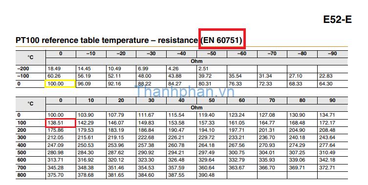 Cảm biến nhiệt độ Pt100 Omron model E52-E