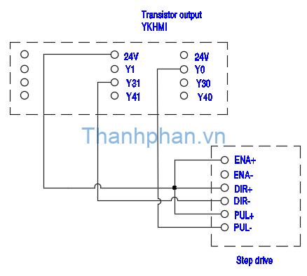 PLC kết nối với động cơ bước