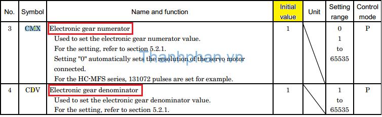 Gear điện tử
