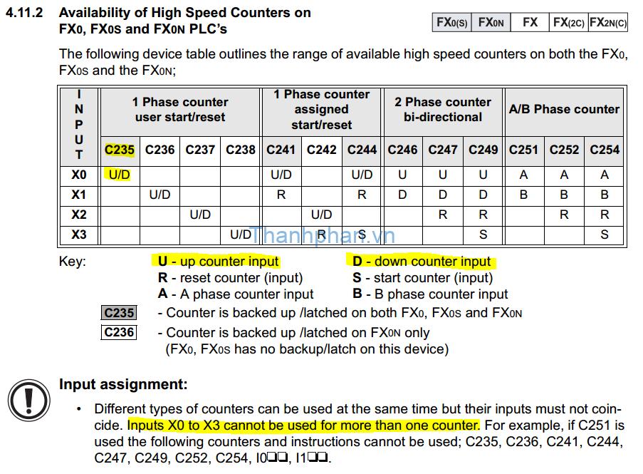 Thông tin bộ điếm tốc độ cao PLC FX1S, FX1N