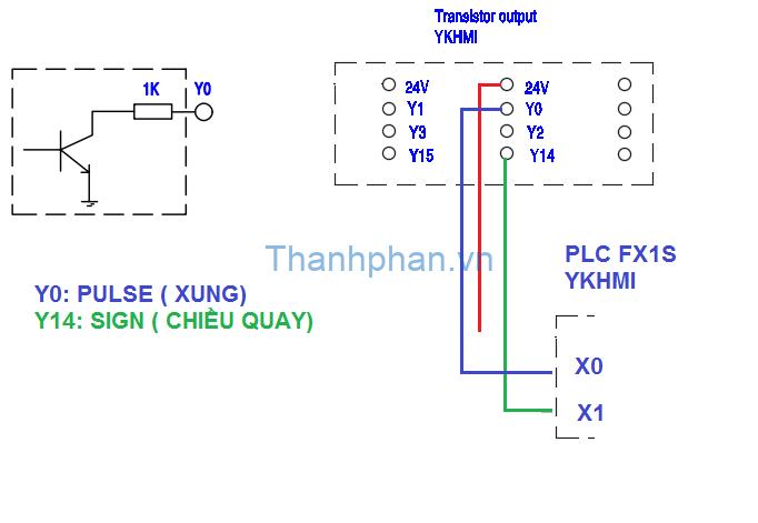 kết nối chân xung Y0 đến ngõ vào của PLC